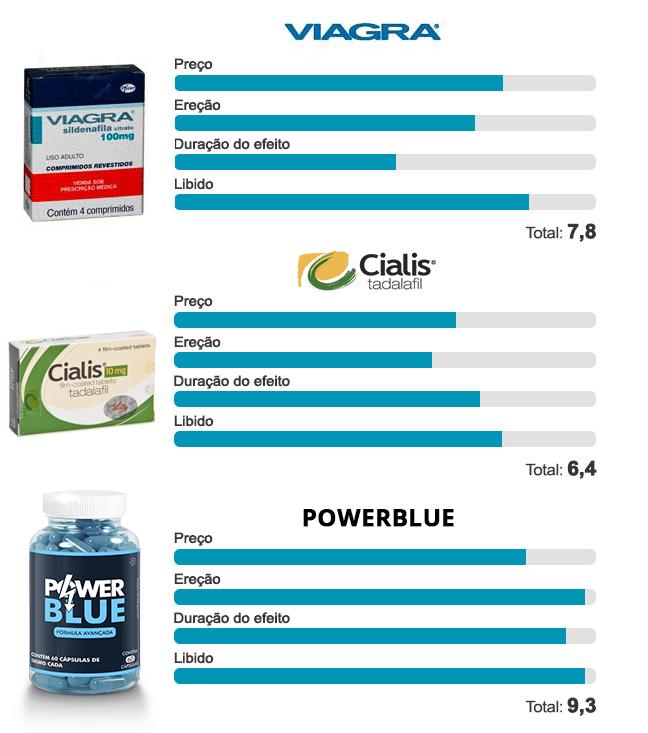 Viagra x Power Blue