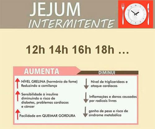 Benefícios do Jejum Intermitente