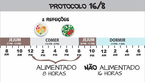 Protocolo Jejum Intermitente 16/8
