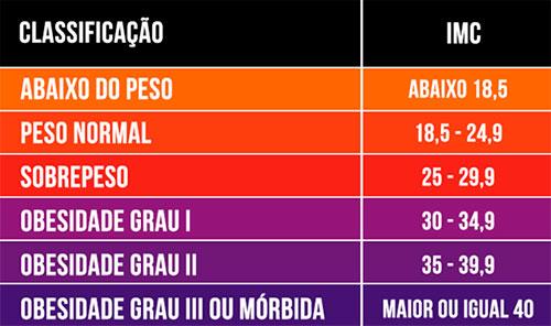 Tabela com o Índice de Massa Corpórea